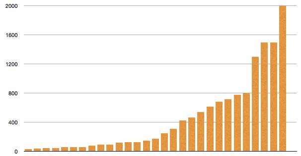 Designer gesucht: Die Dateigröße der Angebote.