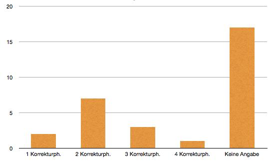 Designer gesucht: Anzahl der enthaltenen Korrekturphasen.