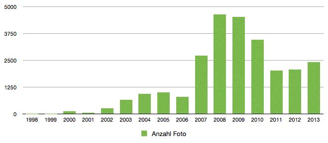 Anzahl der gemachten Fotos pro Jahr.