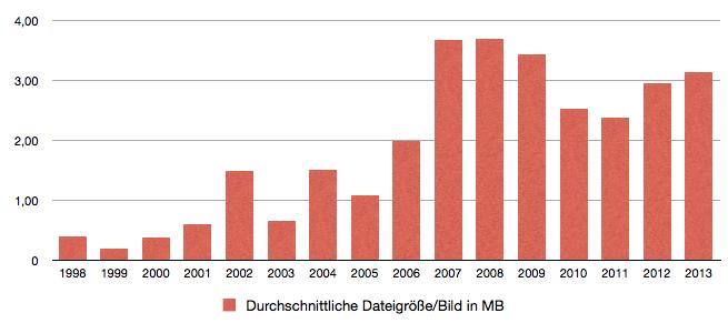 Durchschnittliche Dateigröße pro Bild, sortiert nach Jahren.