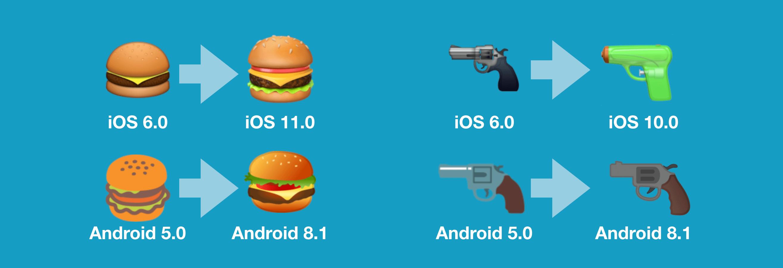 Das Hamburger- und das Gun-Emoji im Wandel der Versionsnummern.